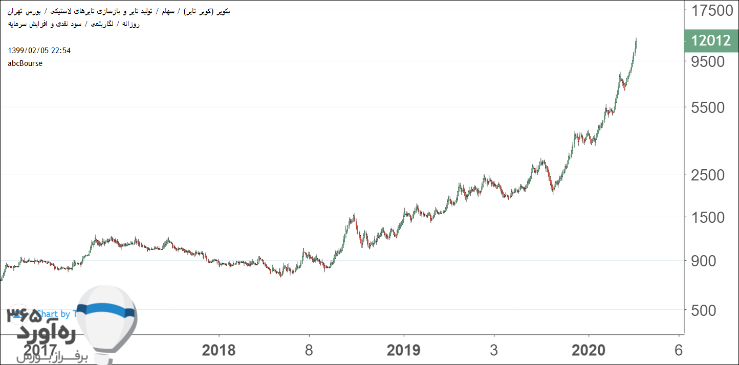 نمودار قیمتی پکویر
