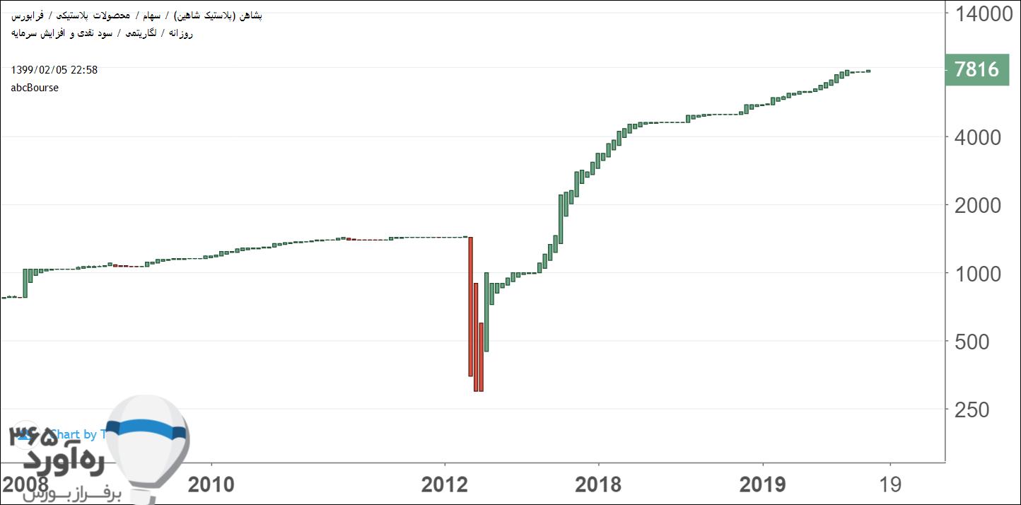 نمودار قیمتی پشاهن