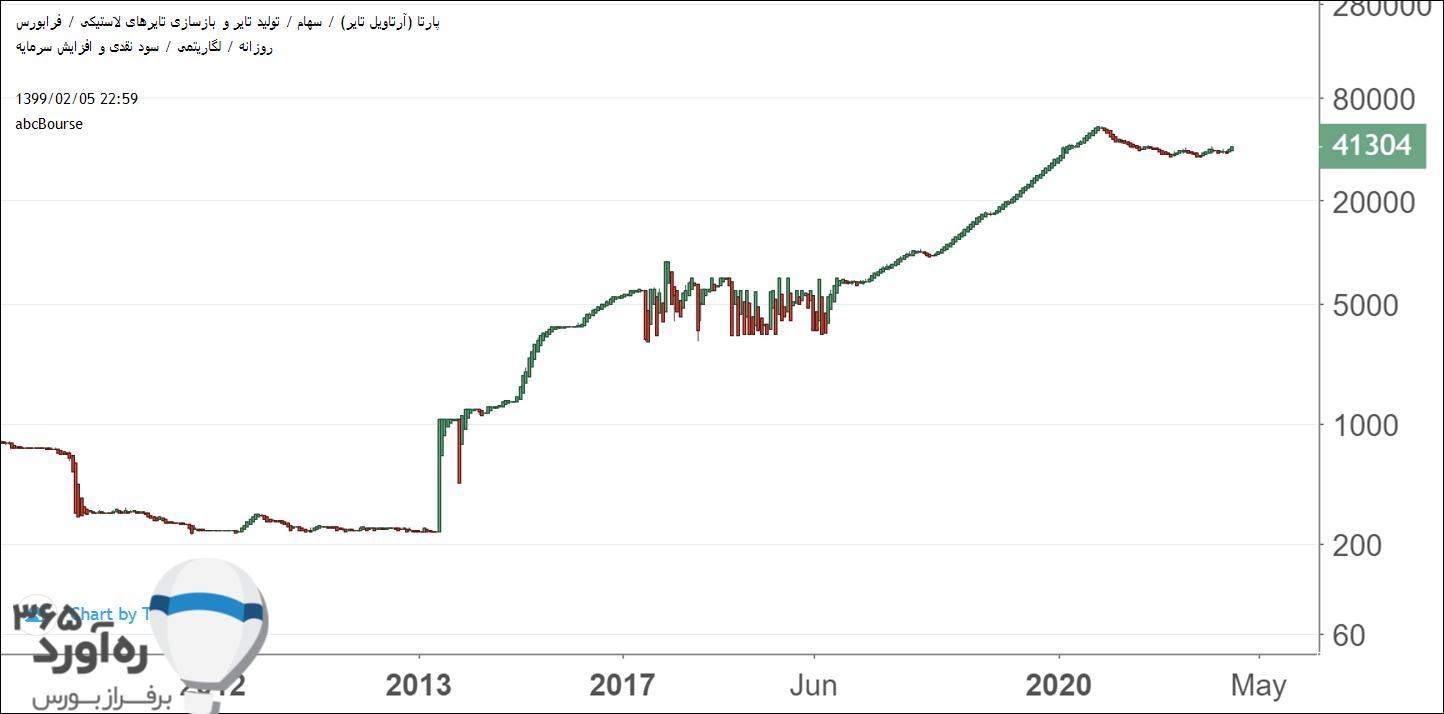 نمودار قیمتی پارتا