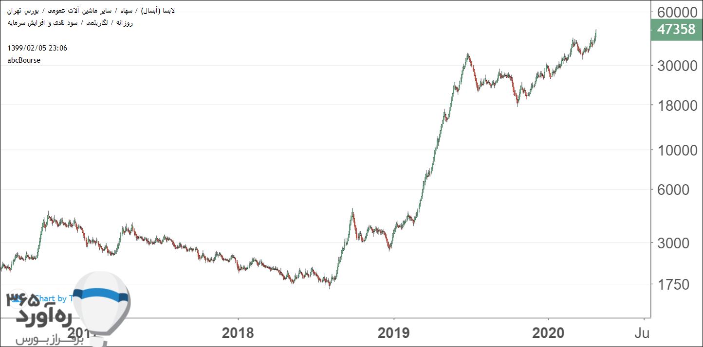 نمودار قیمتی لابسا