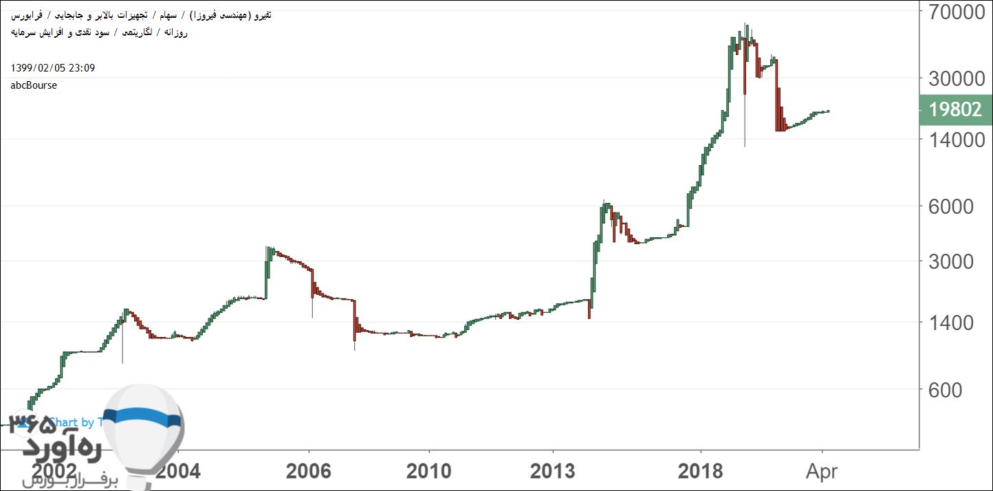 نمودار قیمتی تفیرو